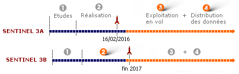 bpc_sentinel3-timeline_2017-01_fr.png
